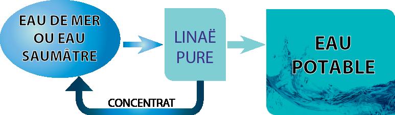 Linaë pure : dessalement de l'eau de mer