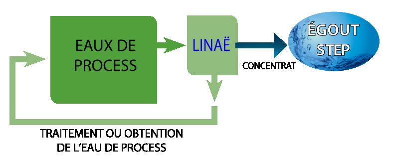 Schéma Linaë-industrie2